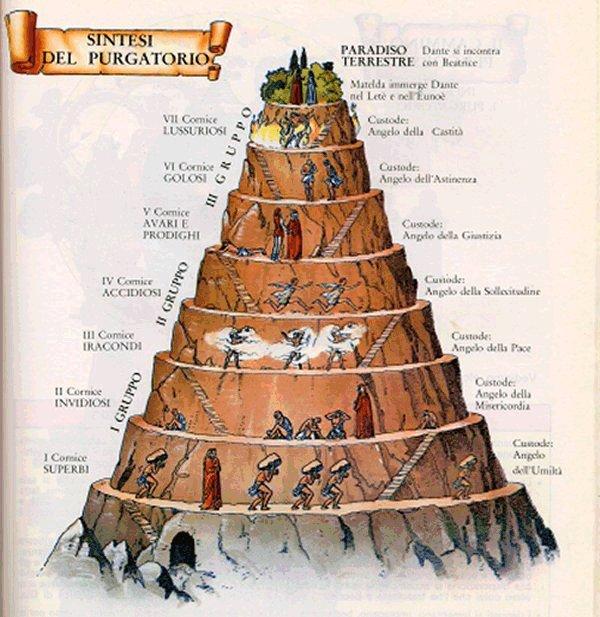 I gironi del Purgatorio- disegno di Settemuse